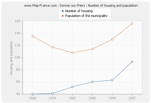 Sonnac-sur-l'Hers : Number of housing and population
