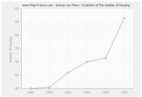 Sonnac-sur-l'Hers : Evolution of the number of housing