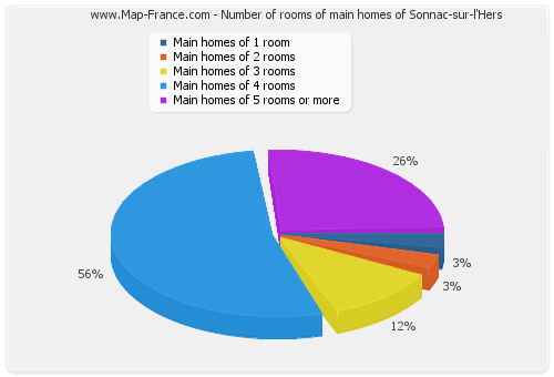 Number of rooms of main homes of Sonnac-sur-l'Hers