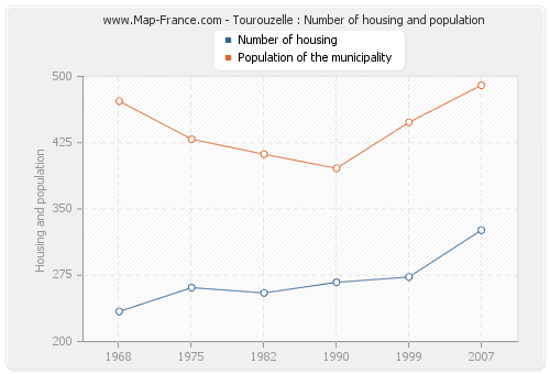 Tourouzelle : Number of housing and population