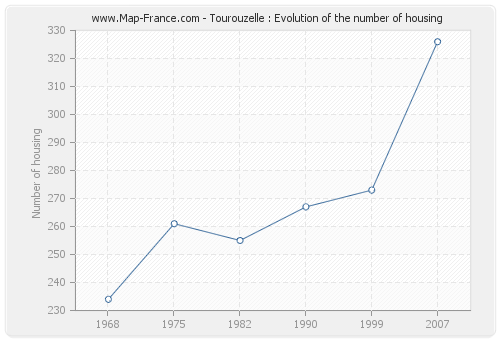 Tourouzelle : Evolution of the number of housing