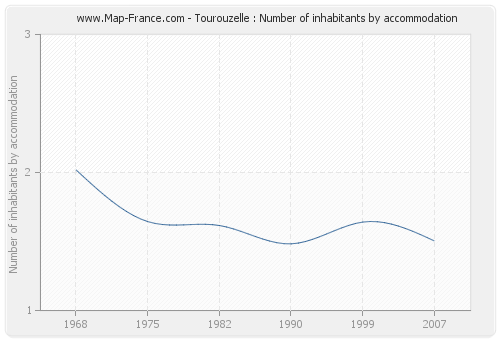 Tourouzelle : Number of inhabitants by accommodation
