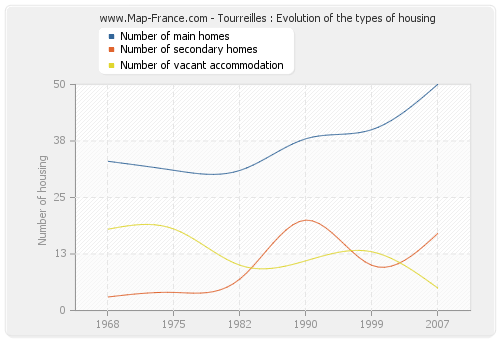 Tourreilles : Evolution of the types of housing