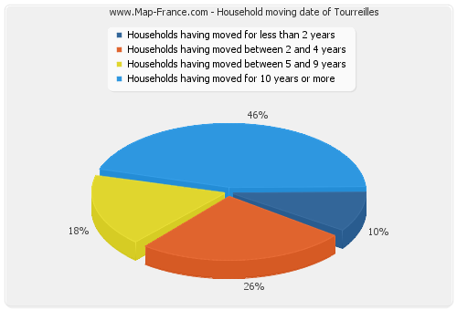 Household moving date of Tourreilles