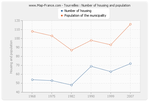 Tourreilles : Number of housing and population