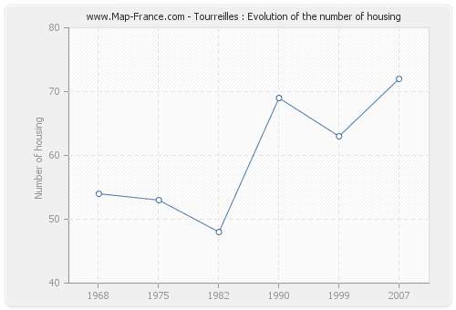 Tourreilles : Evolution of the number of housing