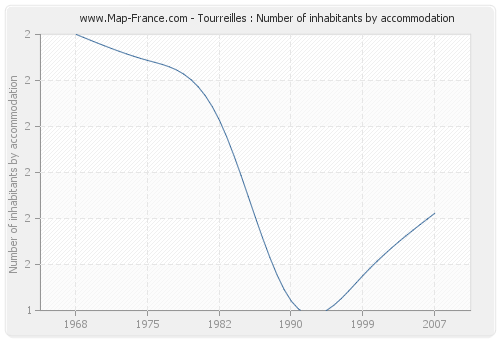 Tourreilles : Number of inhabitants by accommodation