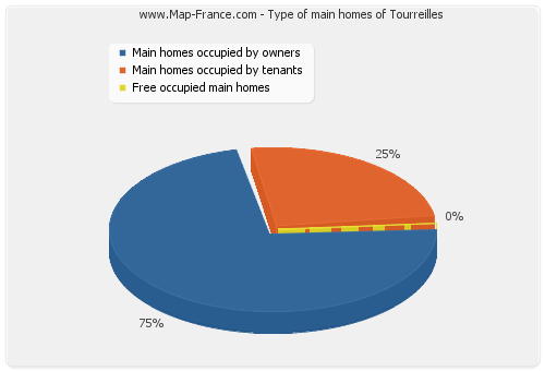 Type of main homes of Tourreilles