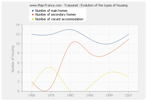 Trassanel : Evolution of the types of housing
