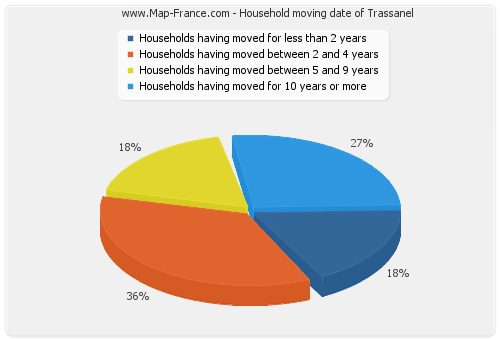 Household moving date of Trassanel