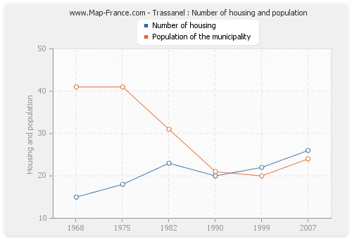 Trassanel : Number of housing and population