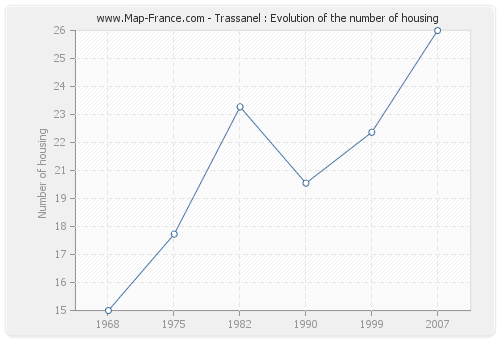 Trassanel : Evolution of the number of housing