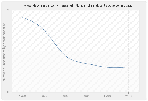 Trassanel : Number of inhabitants by accommodation