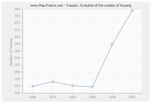 Trausse : Evolution of the number of housing