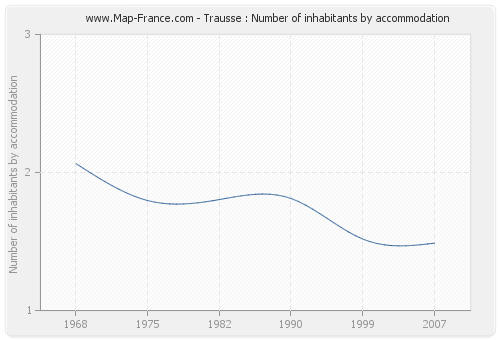 Trausse : Number of inhabitants by accommodation