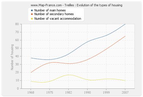 Treilles : Evolution of the types of housing