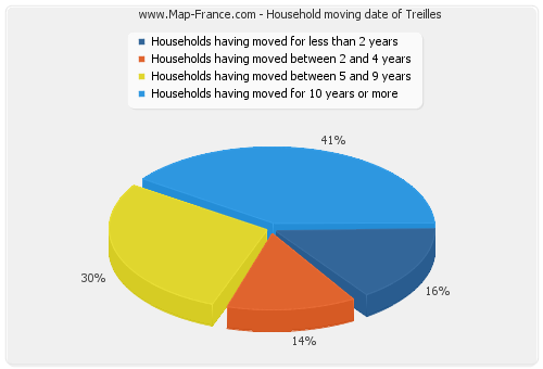 Household moving date of Treilles