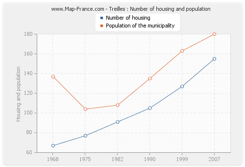 Treilles : Number of housing and population