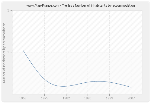 Treilles : Number of inhabitants by accommodation