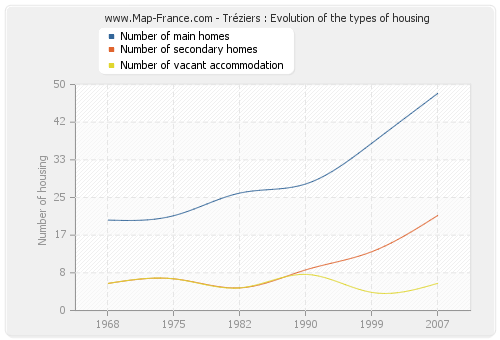 Tréziers : Evolution of the types of housing