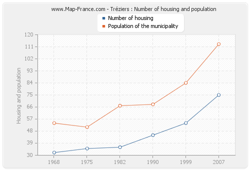 Tréziers : Number of housing and population