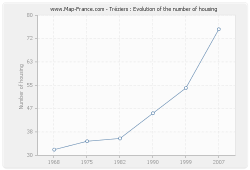 Tréziers : Evolution of the number of housing