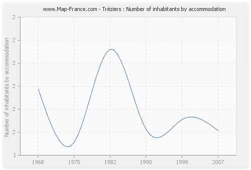 Tréziers : Number of inhabitants by accommodation
