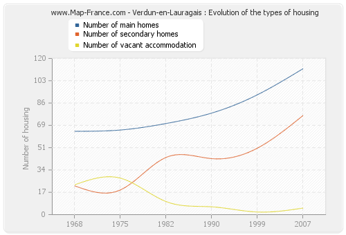 Verdun-en-Lauragais : Evolution of the types of housing