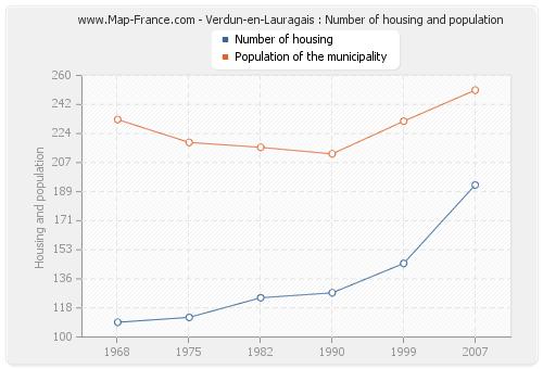 Verdun-en-Lauragais : Number of housing and population
