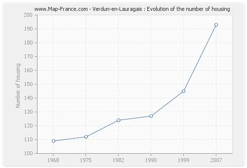Verdun-en-Lauragais : Evolution of the number of housing