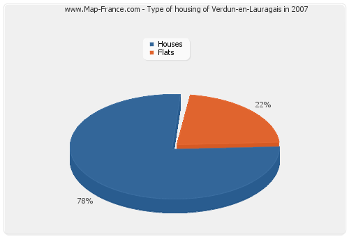 Type of housing of Verdun-en-Lauragais in 2007