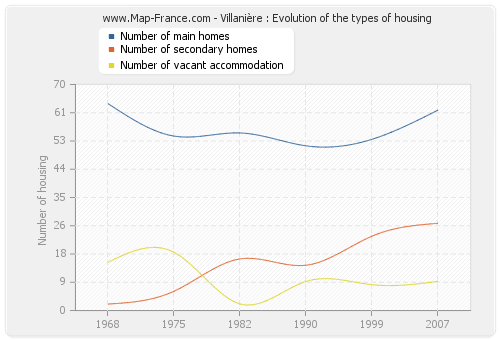 Villanière : Evolution of the types of housing