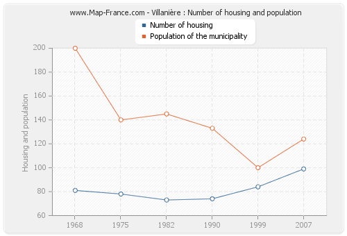 Villanière : Number of housing and population