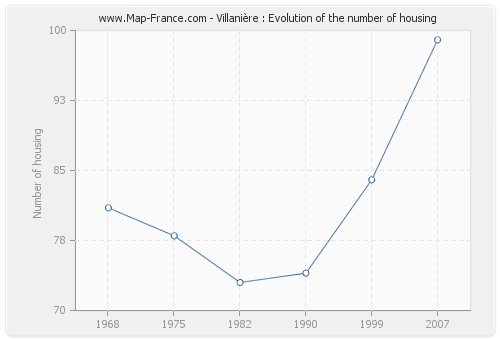 Villanière : Evolution of the number of housing