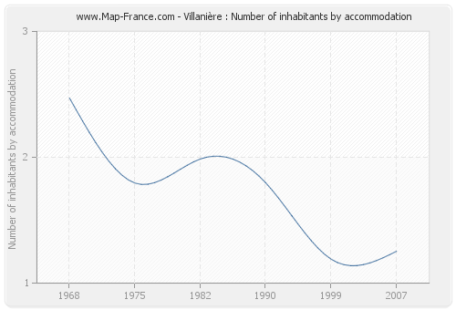 Villanière : Number of inhabitants by accommodation