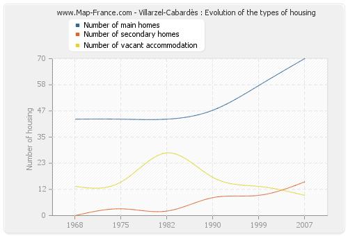 Villarzel-Cabardès : Evolution of the types of housing