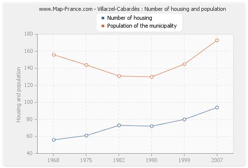 Villarzel-Cabardès : Number of housing and population