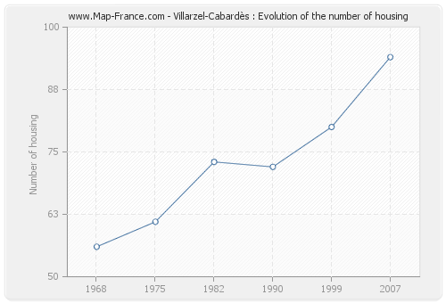 Villarzel-Cabardès : Evolution of the number of housing