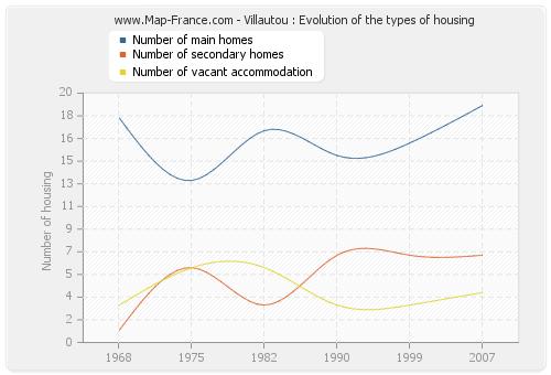 Villautou : Evolution of the types of housing
