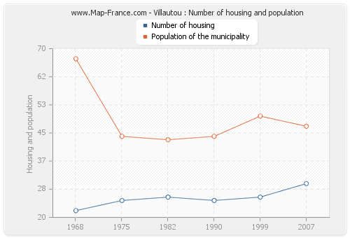 Villautou : Number of housing and population