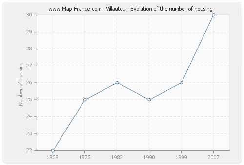 Villautou : Evolution of the number of housing