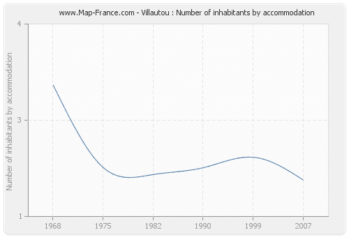 Villautou : Number of inhabitants by accommodation