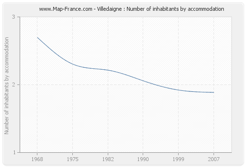 Villedaigne : Number of inhabitants by accommodation