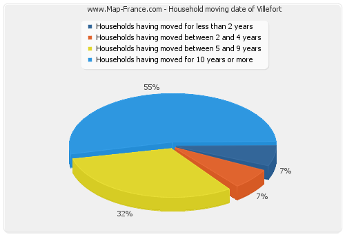 Household moving date of Villefort