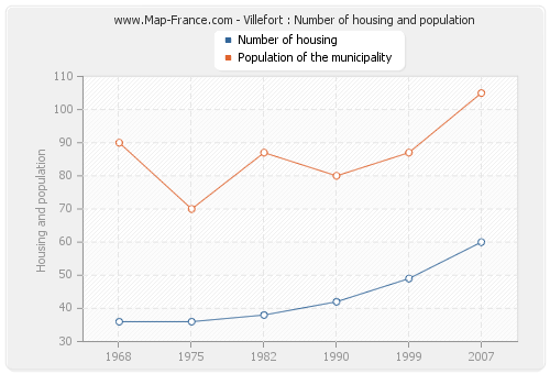 Villefort : Number of housing and population