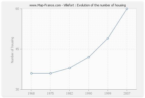 Villefort : Evolution of the number of housing