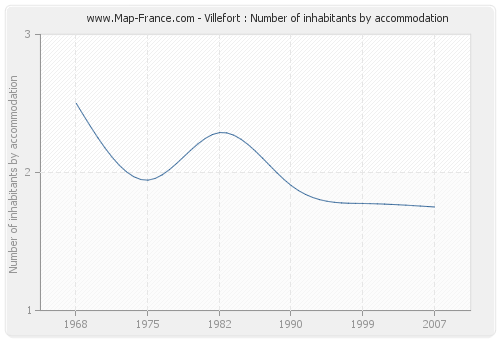 Villefort : Number of inhabitants by accommodation