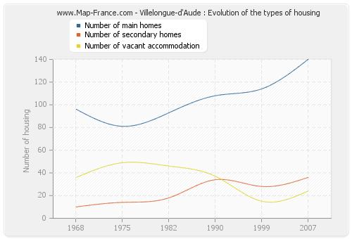 Villelongue-d'Aude : Evolution of the types of housing