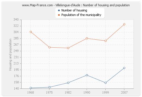 Villelongue-d'Aude : Number of housing and population