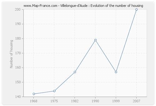 Villelongue-d'Aude : Evolution of the number of housing